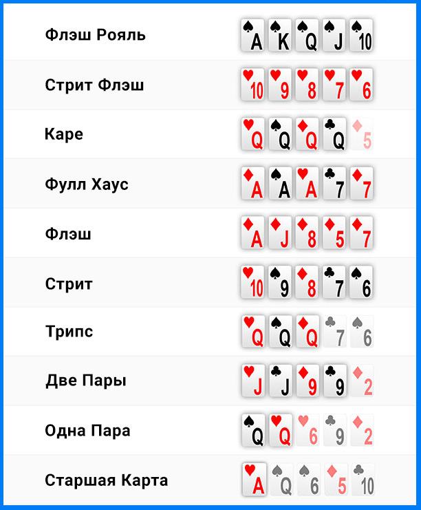 Покерные комбинации карт в Техасском Холдеме 888poker.